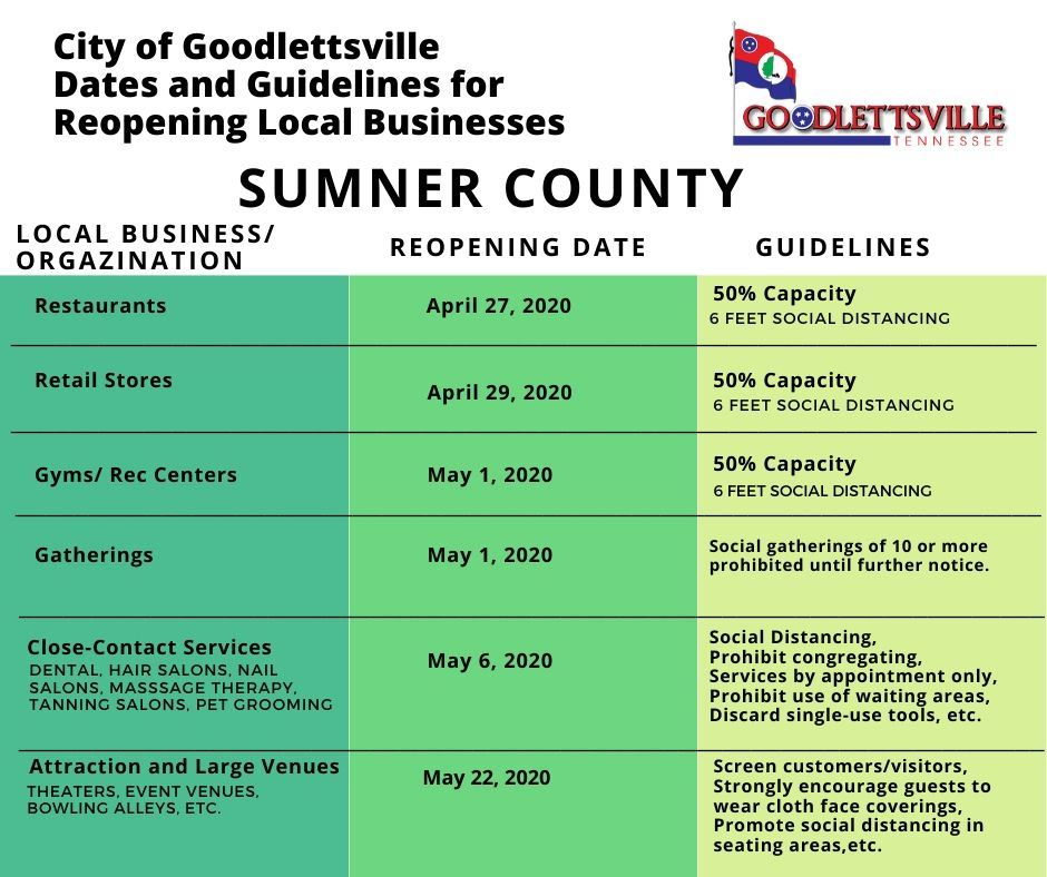 Goodlettsville Reopening- Sumner County 5.21.2020