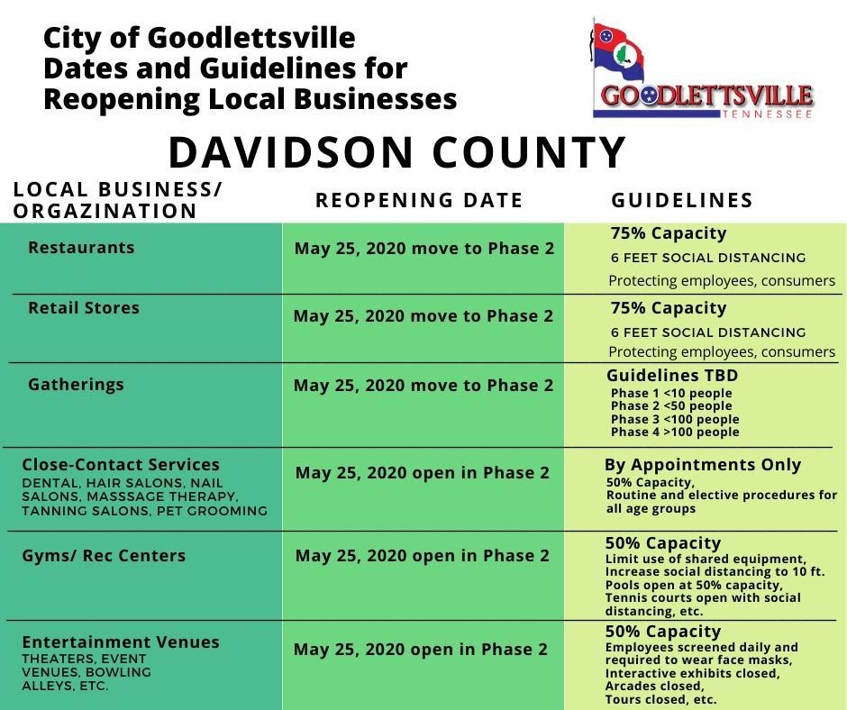 UPDATED Goodlettsville Reopening - Davidson County 5.21.2020_